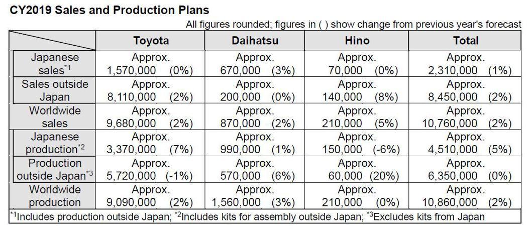 由於集團在2018年裡陸續發表了多款新車,TMC看好其車款的銷售表現,因此設下2019年銷售總額達1,076萬輛的目標。 摘自Toyota