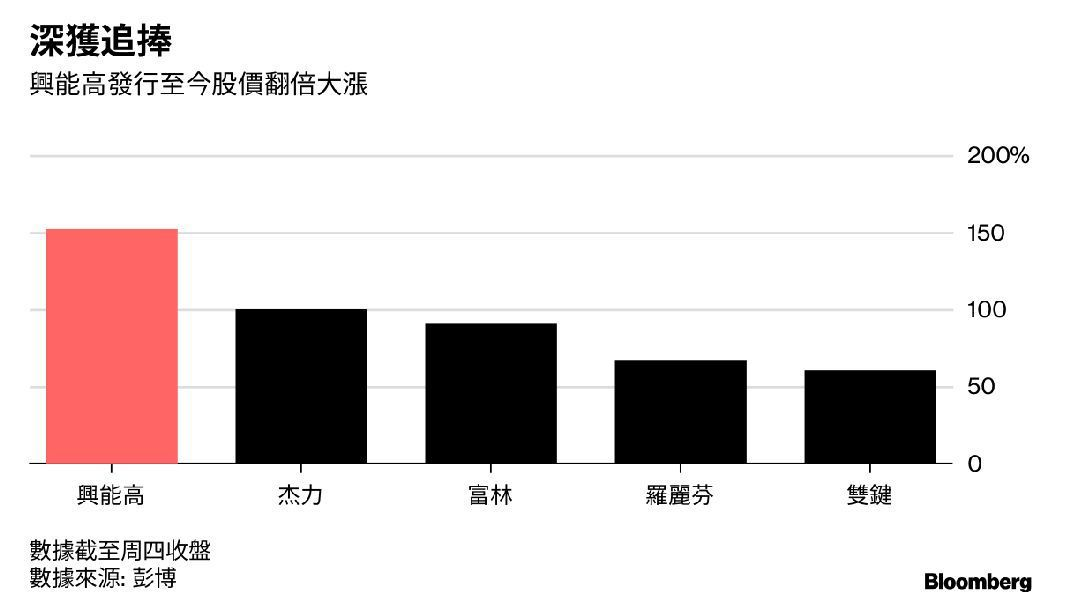 台灣今年幾家IPO深獲追捧。圖/擷自彭博