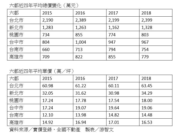 資料來源:價資料