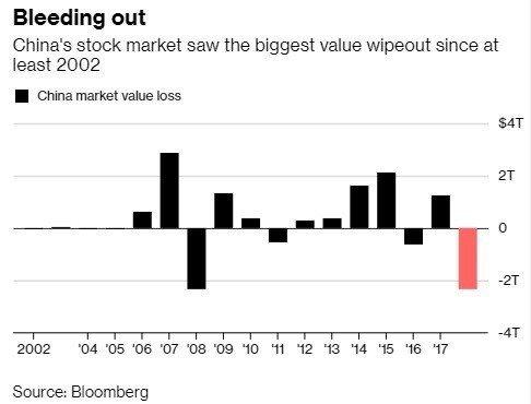陸股今年來市值蒸發2.4兆美元,為彭博2002年開始編製數據以來最慘。圖表顯示的...