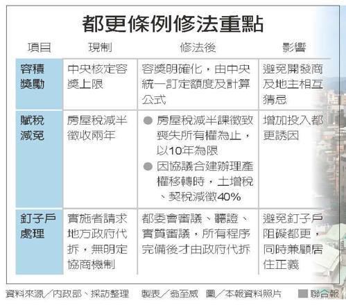 都更條例修法重點資料來源╱內政部、採訪整理 製表╱翁至威