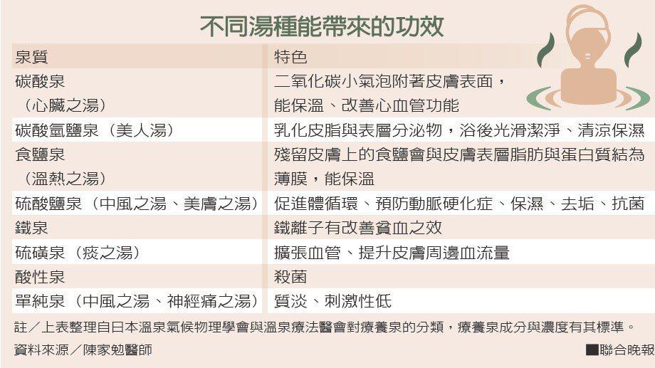 不同湯種能帶來的功效資料來源/陳家勉醫師