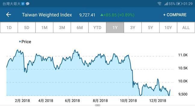 台股加權指數2018年走勢 取自CNBC