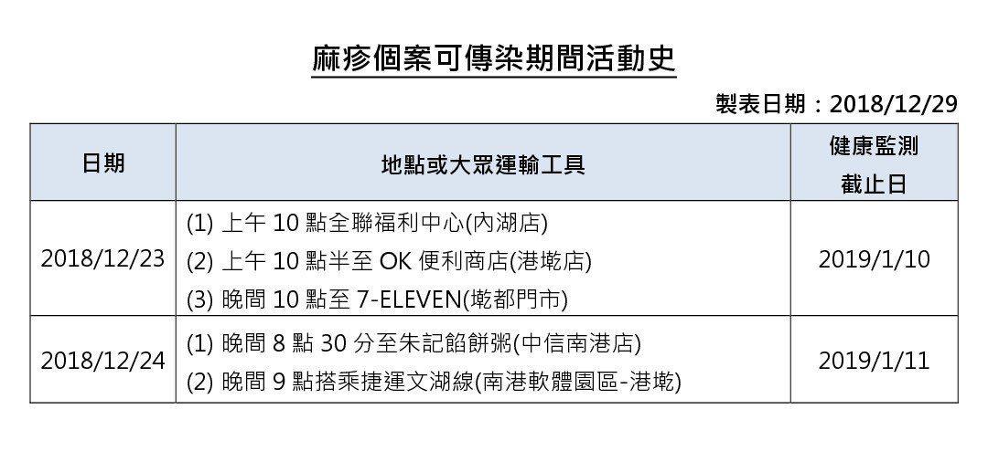 疾病管制署今公布新增1例確定病例,該個案在可傳染期間曾搭乘過台北捷運文湖線及出入...