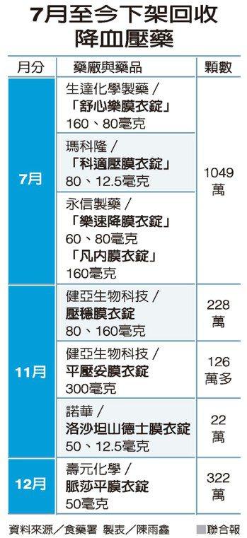 7月至今下架回收降血壓藥 資料來源/食藥署 製表/陳雨鑫