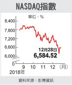 NASGAQ指數 圖/經濟日報提供