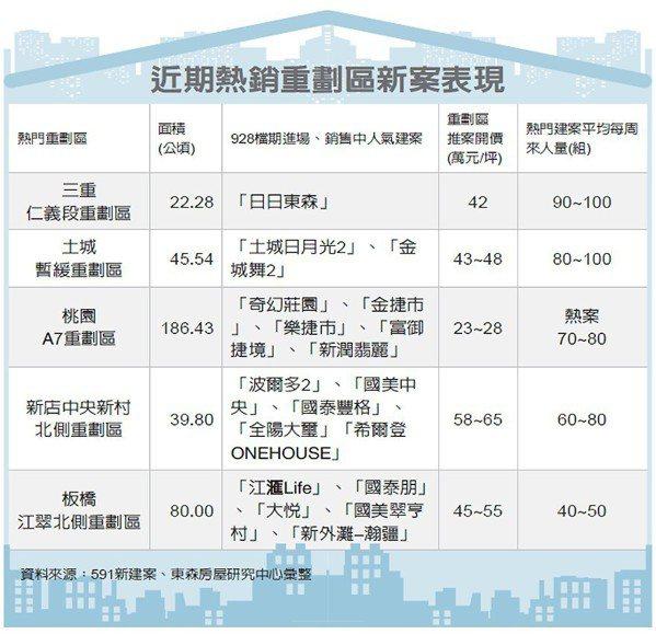 近期熱銷重劃區新案表現 圖/經濟日報提供