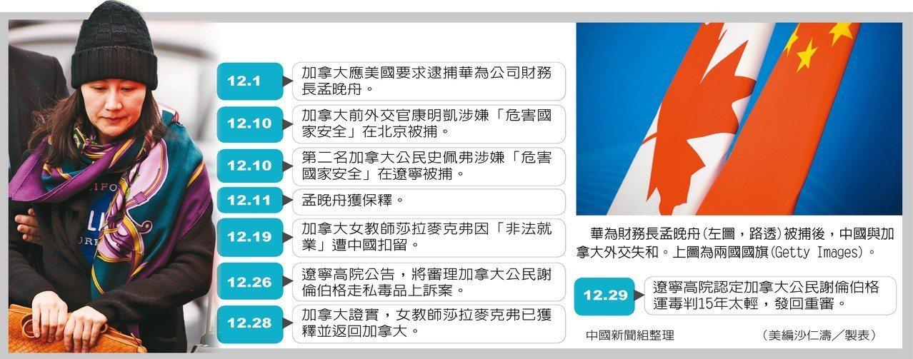 中國新聞組整理