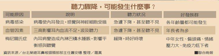 聽力驟降,可能發生什麼事?資訊來源/台北榮總耳鼻喉頭頸部部主任蕭安穗 整理/...
