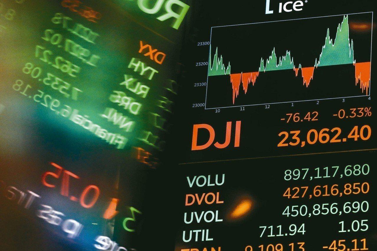 美股近期大幅波動,牽動台股元月行情。 路透