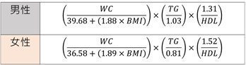 內臟脂肪指數(VAI)公式:WC為腰圍、BMI為身體質量指數、TG為三酸甘油脂、...