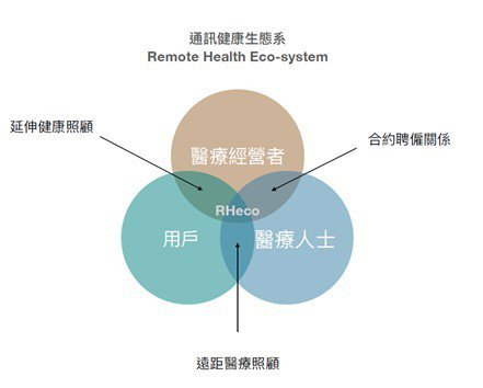 MEDIOT主張通訊健康生態系,串接品牌經營者、醫療人士、用戶三方角色。