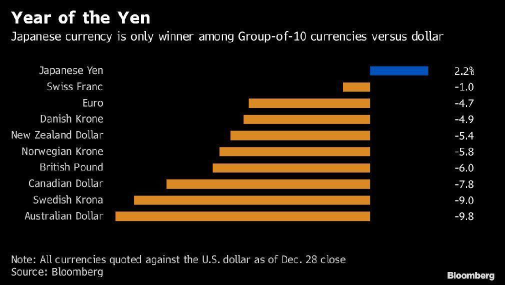 日圓今年在主要貨幣表現一枝獨秀,澳幣表現最差,貶值多達9.8%。圖/擷自彭博