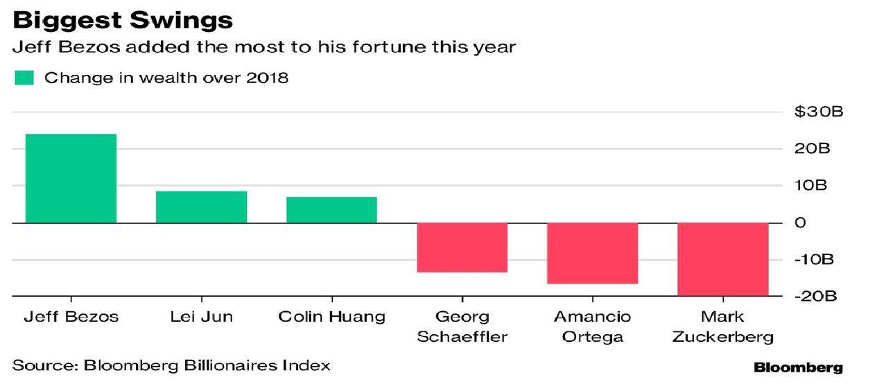 貝佐斯和查克柏格分別名列財富增減之最。圖/擷自彭博