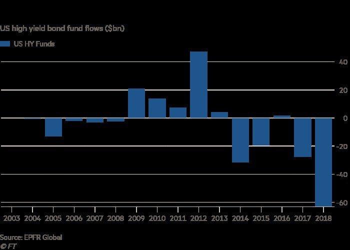 美國高收益債券基金的資金流動變化。(資料來源:EPFR Global)