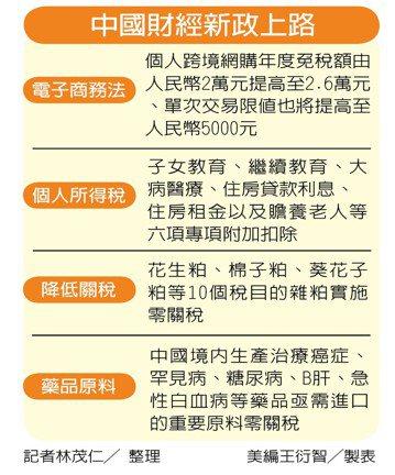 圖表/世界日報 劉超群