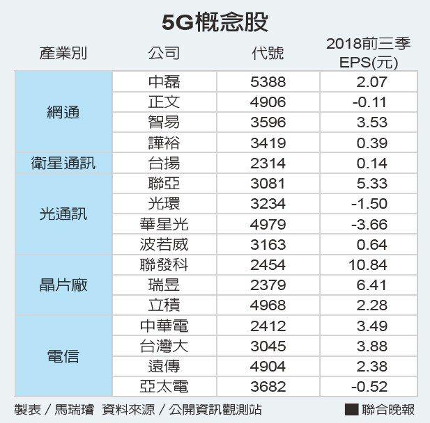 5G概念股資料來源/公開資訊觀測站 製表/馬瑞璿