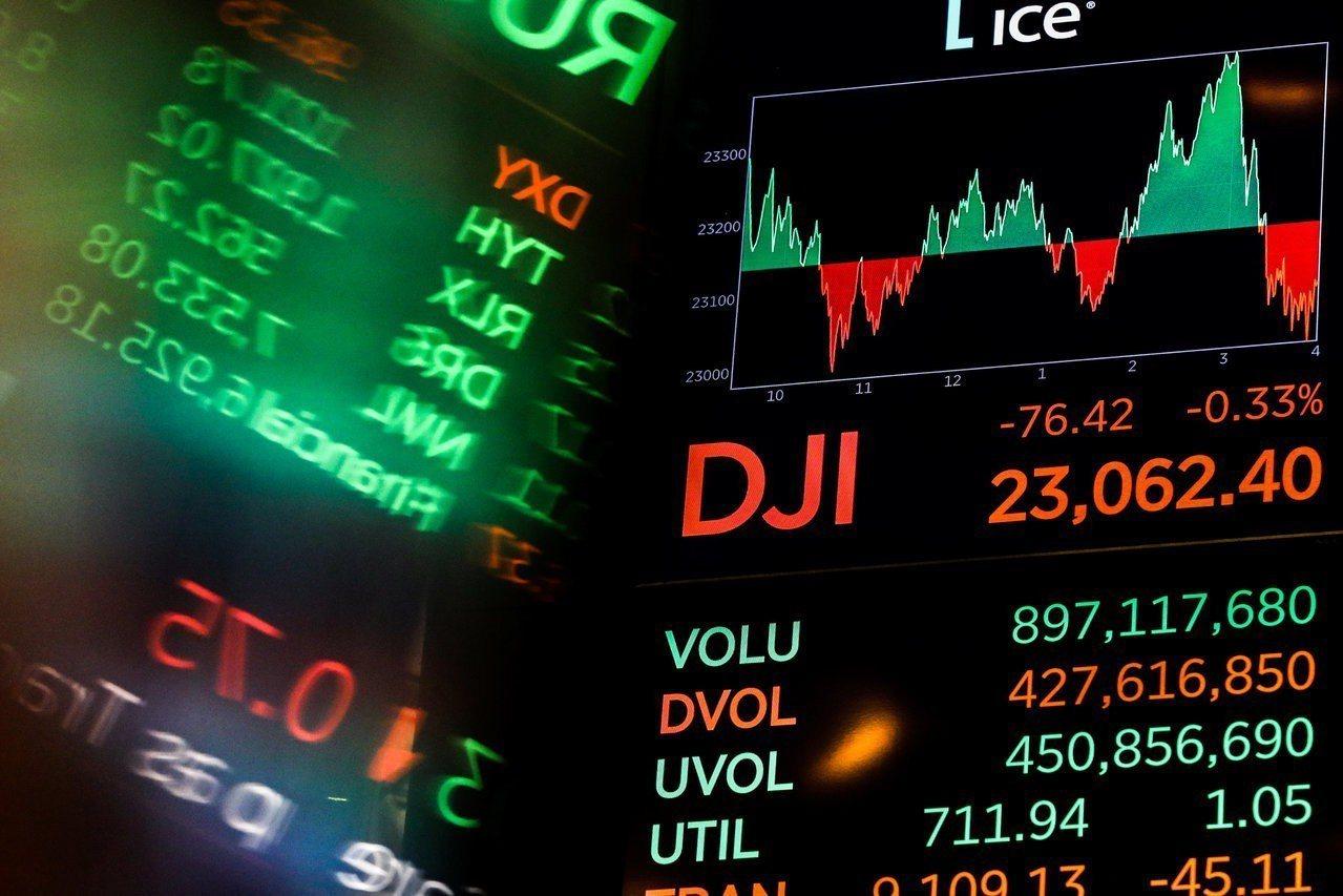 美股下跌,分析師持續下修企業獲利預測。 路透