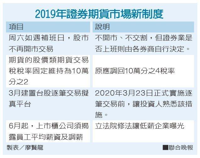 2019年證券期貨市場新制度。製表/廖賢龍
