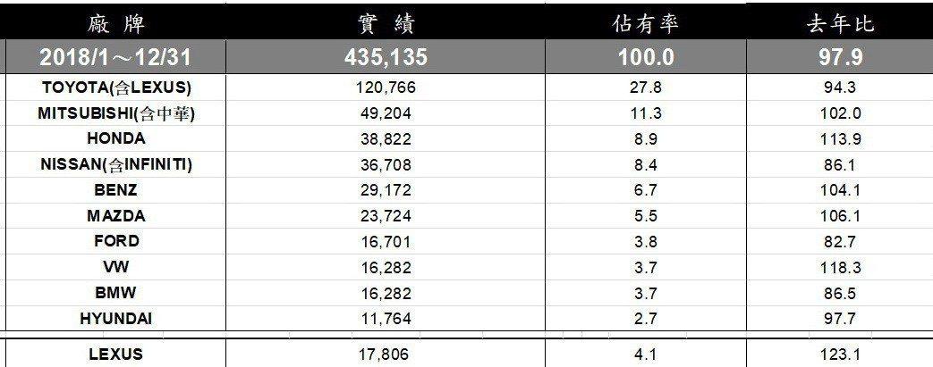 2018台灣汽車品牌銷售排行。