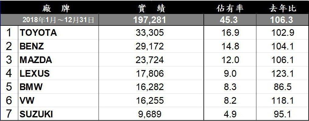 2018台灣汽車進口品牌銷售排行。