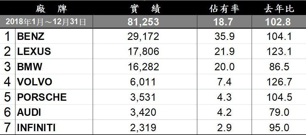 2018台灣汽車豪華品牌銷售排行。
