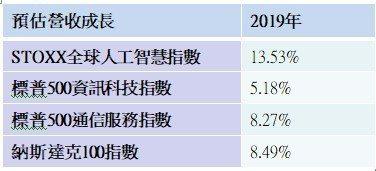 資料來源:彭博資訊、元大投信整理,2018/11。
