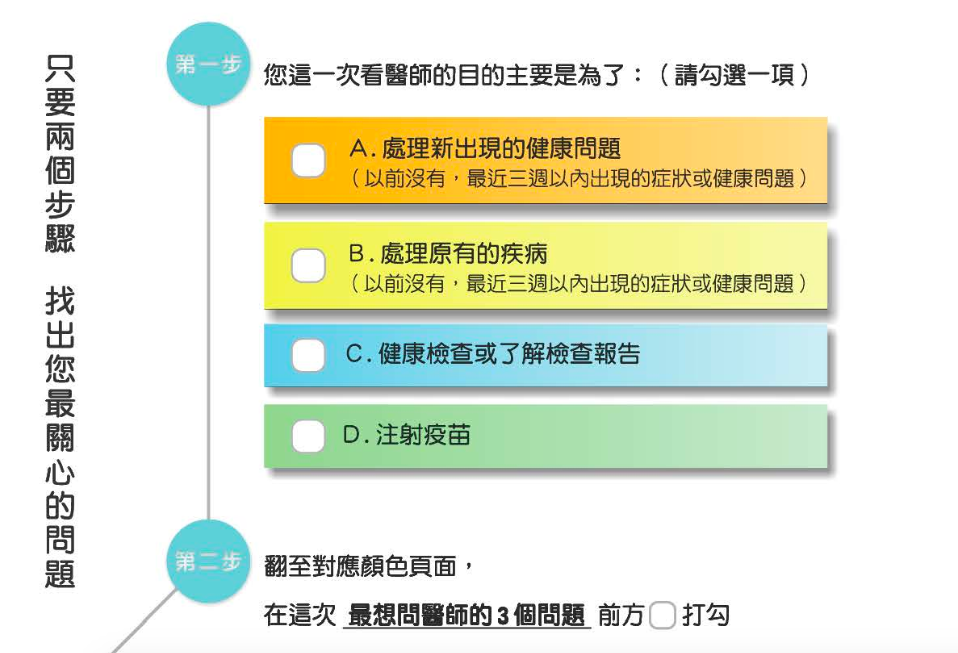 使用「就醫提問單」需先選出就醫目的,四個就醫目的有專屬顏色,可依對應顏色,從次頁...