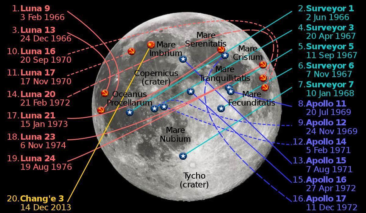 中國大陸發射嫦娥三號時,人類已在月球正面有20個著陸器,然而背面為0。 (取自維...