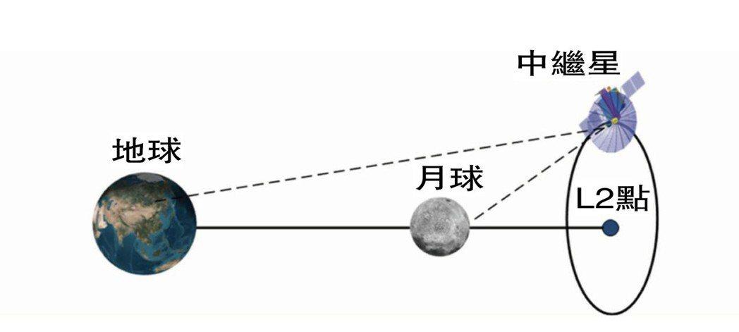 「鵲橋號」中繼星與地球、月球的軌道關係,解決了月球背面的信號問題。 (取自觀察者...