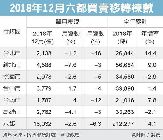 2018年12月六都買賣移轉棟數 圖/經濟日報提供
