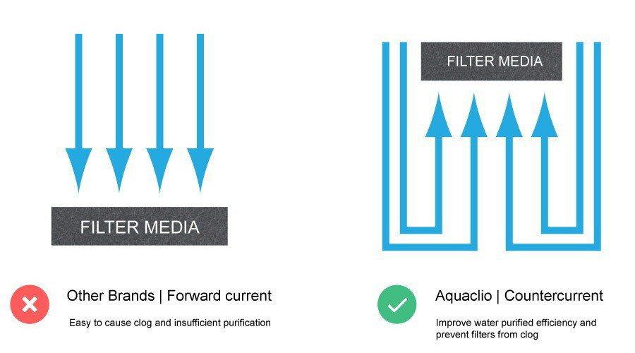 逆流過濾技術示意圖。 Aquaclio /提供