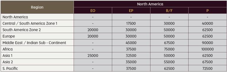 阿提哈德航空計畫兌換美國航空航班的兌換標準,註:EO-淡季經濟艙,EP-旺季經濟...