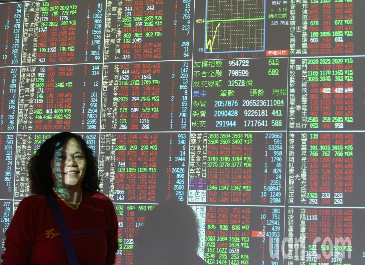 投信業者統計,近10年來台股在第1季上漲機率高達8成。聯合報系資料照片/記者陳柏...