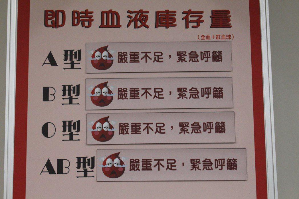 天氣又濕又冷,民眾捐血意願低,台北捐血中心血液庫存量剩2.6天,創下20年最低紀...