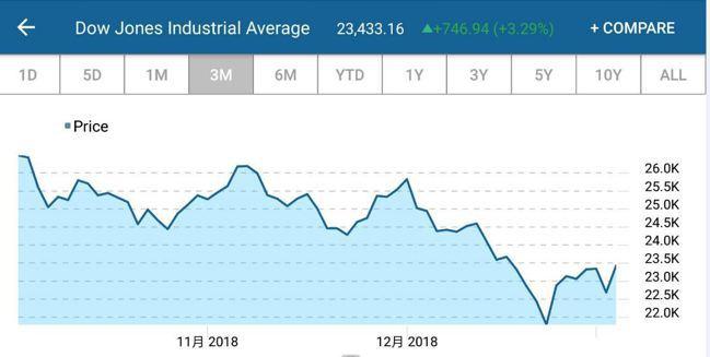 美股道瓊工業指數走勢 取自/CNBC