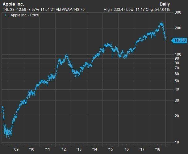 FactSet資料顯示,蘋果股價在2009年1月觸底後便一路扶搖直上。(圖表來源...