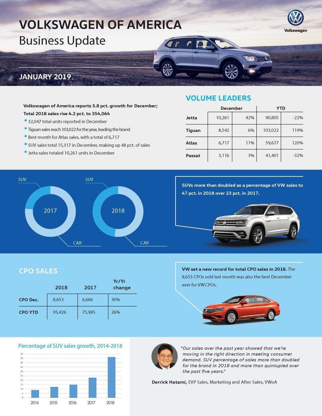 相較於2017年的銷售數字,2018年Volkswagen SUV軍團在美國市場的銷售佔比,已經快來到總銷量的一半了。 摘自Volkswagen USA