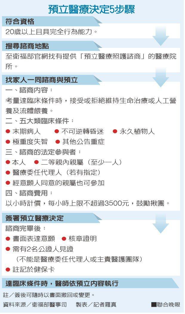 預立醫療決定5步驟資料來源/衛福部醫事司 製表/記者羅真