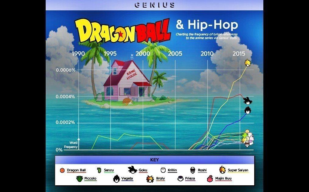 隨著《七龍珠》的流行,嘻哈歌曲當中出現越來越多相關歌詞:悟空(Goku)、貝吉塔...