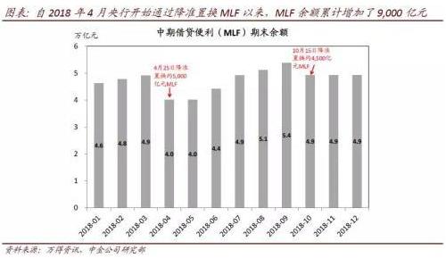 自2018年4月人行開始通過降準置換MLF以來,MLF餘額累計增加人民幣9000...