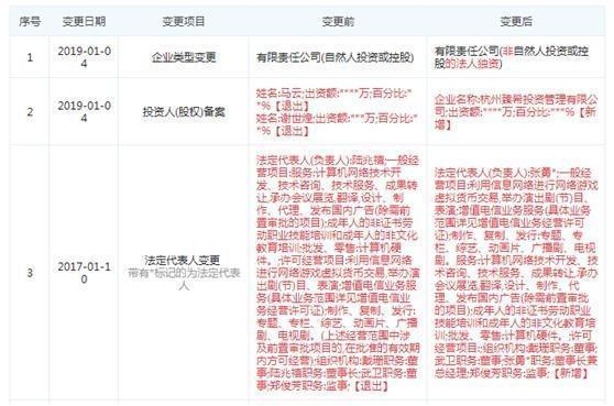 杭州臻希投資管理有限公司取代馬雲和謝世煌,成為淘寶網的唯一股東,股東變更日期顯示...