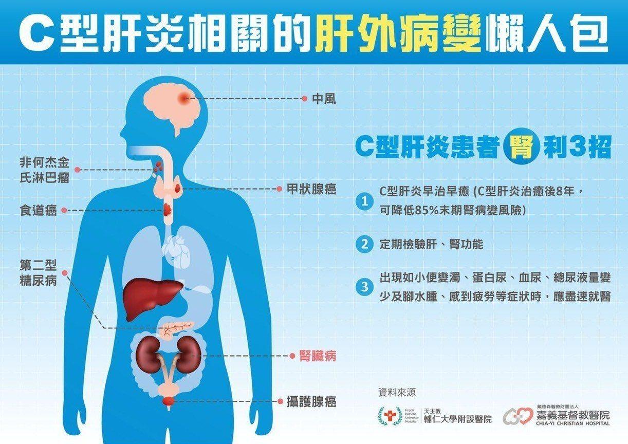 C型肝炎不只傷肝,還可以傷及腎臟,提高食道癌、甲狀腺癌風險。圖/台灣消化系醫學會...