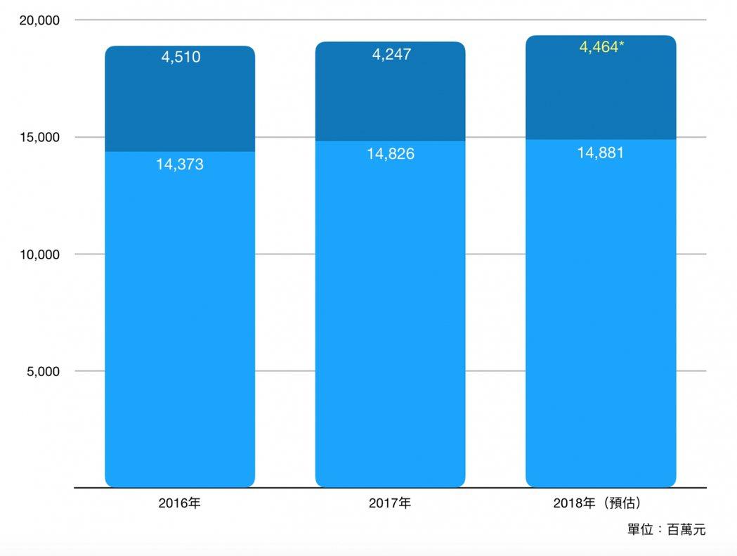 近3年出版業營收數據(資料來源:財政部營利事業家數及銷售額統計,項目【5813-11圖書】及【5813-12數位圖書】,*為推估數值) 圖/openbook提供