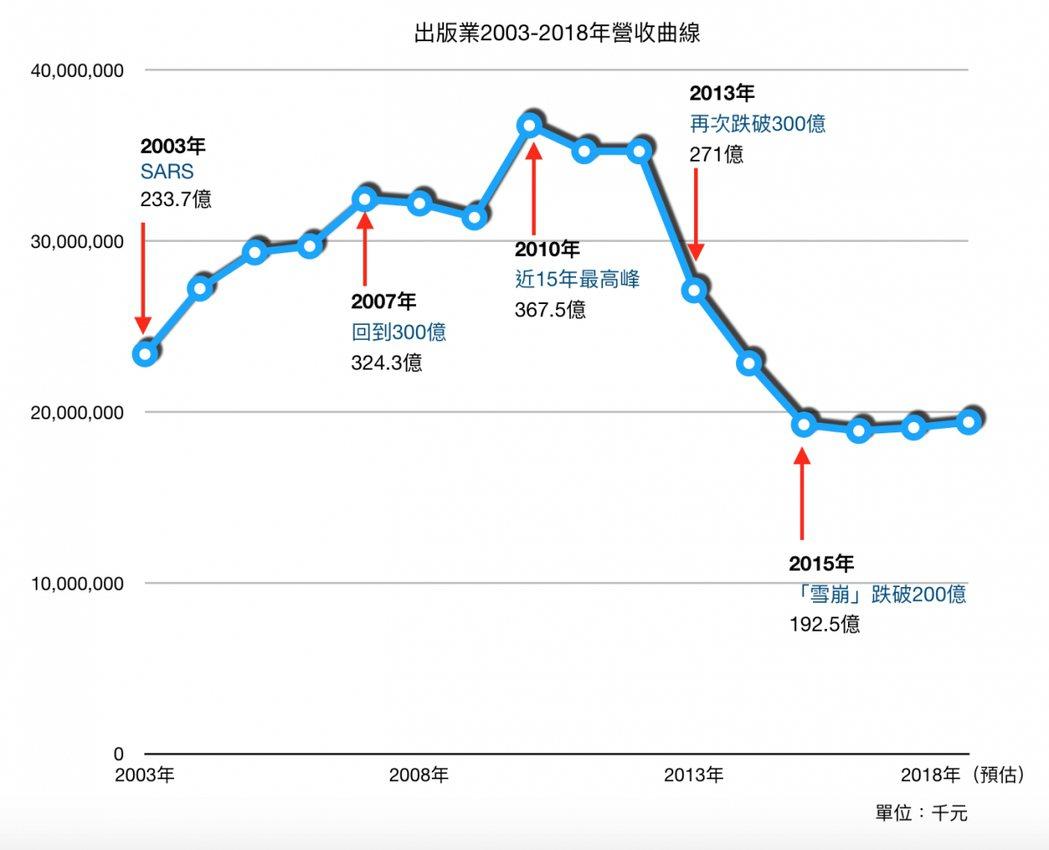 出版業2003年至2018年營收曲線。 圖/openbook提供