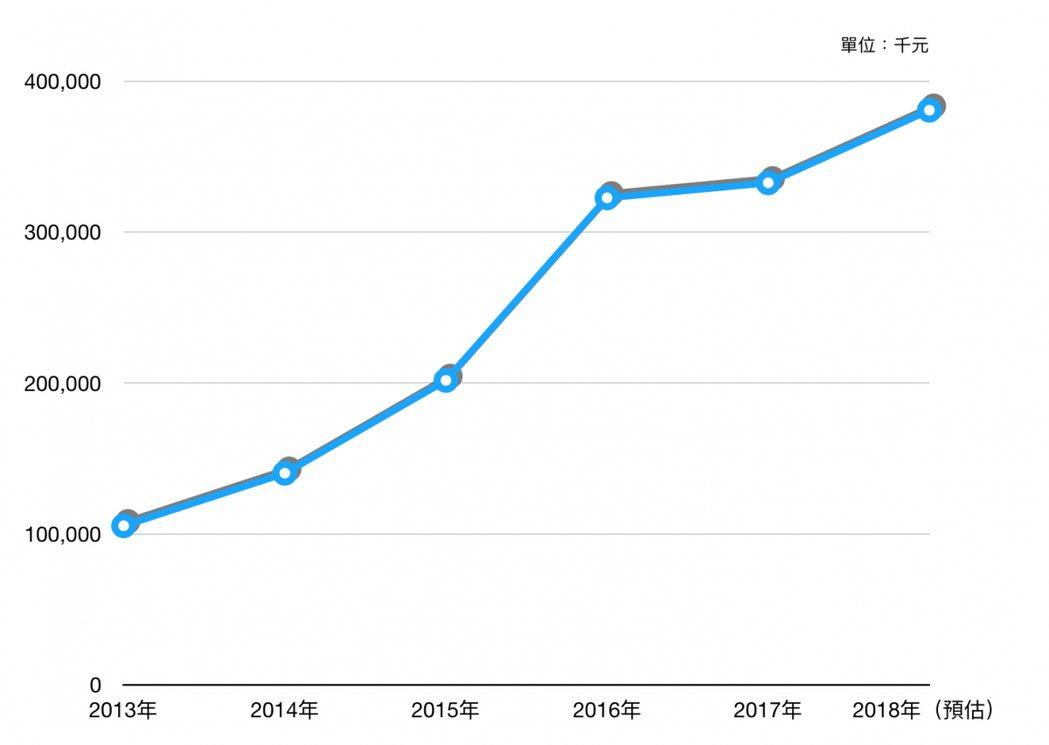 根據「營利事業家數及銷售額」之統計,2013至2018年電子書市場的銷售數據曲線圖。 圖/openbook提供