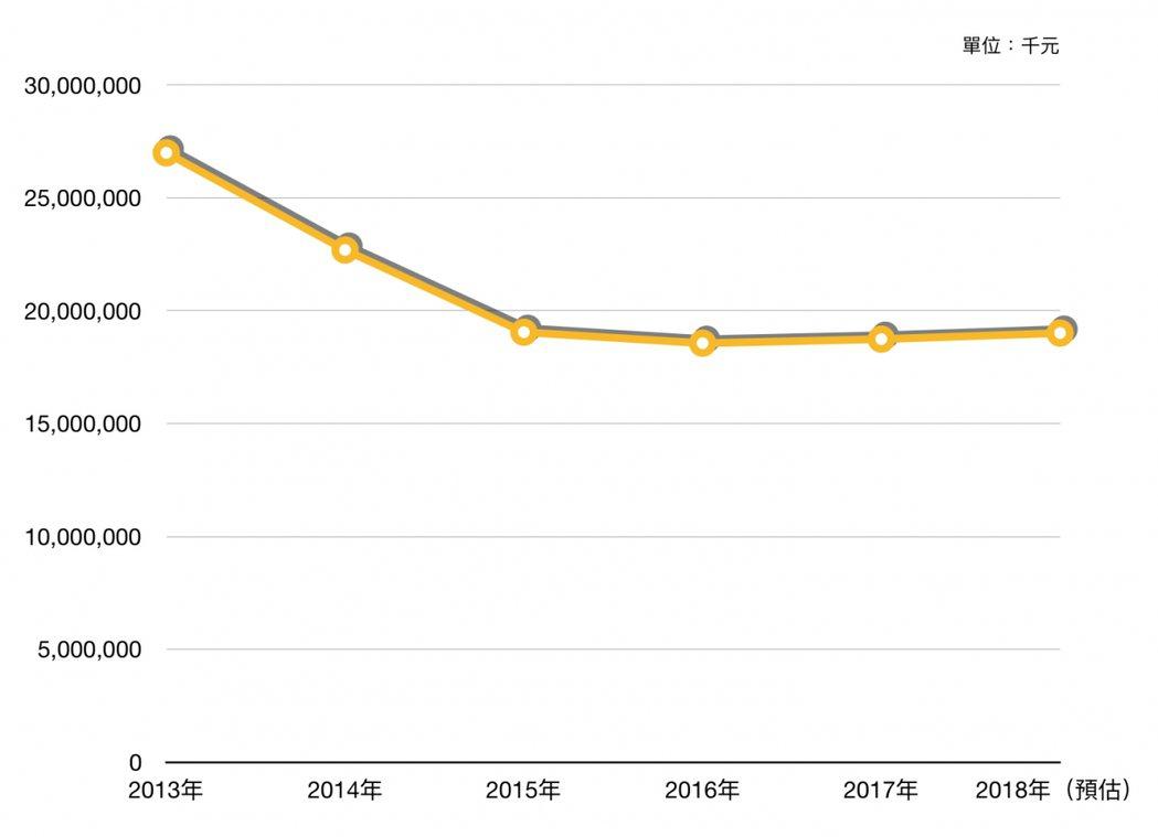 2013至2018年紙本書出版市場的銷售數據曲線圖。 圖/openbook提供