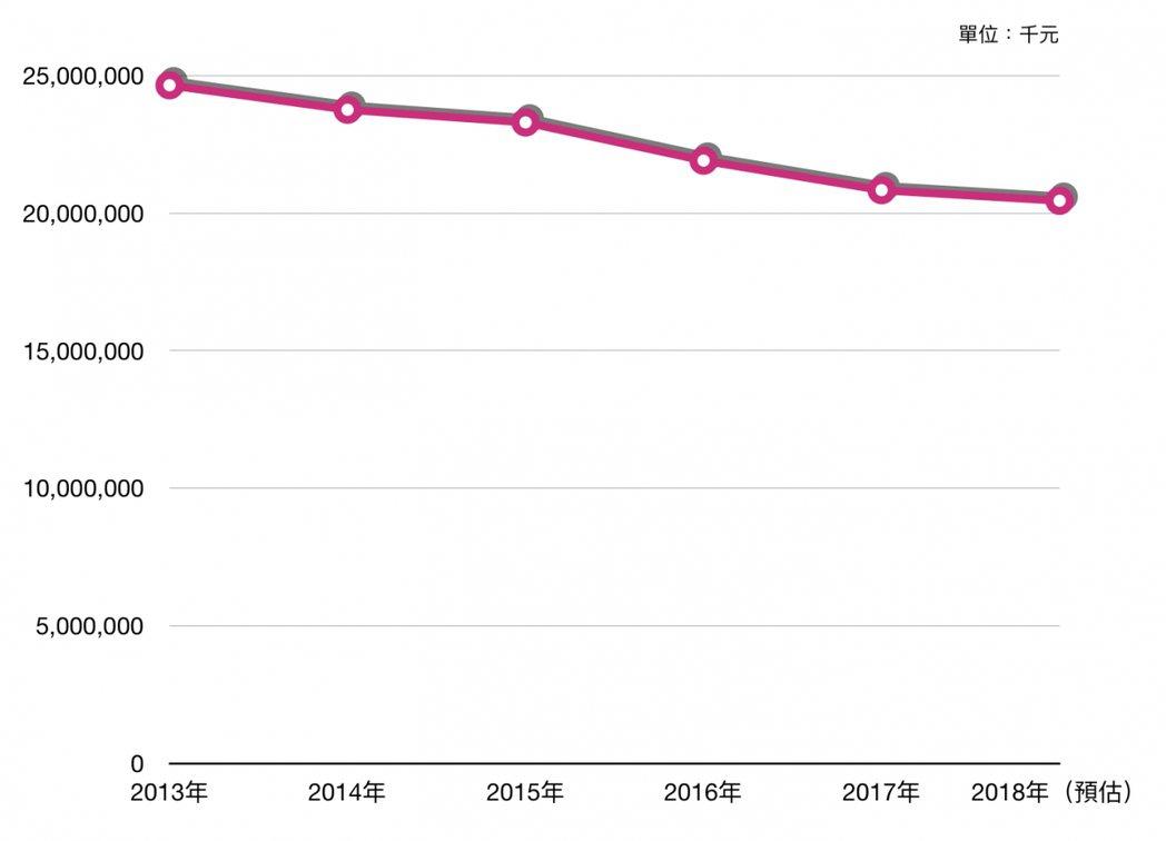 2013至2018年書籍雜誌零售市場的銷售數據曲線圖。 圖/openbook提供