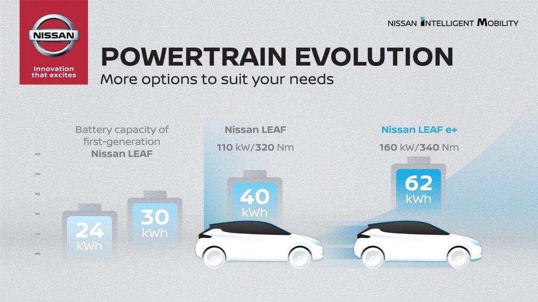 現行Nissan Leaf有40kWh與60kWh兩種版本可選擇。 摘自Niss...