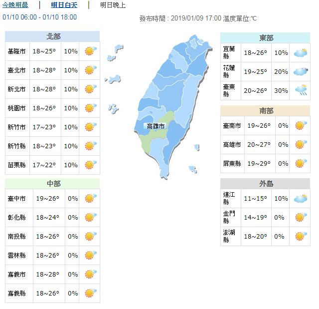 東北季風減弱明回溫放晴,中南部上看30度。 圖/氣象局提供